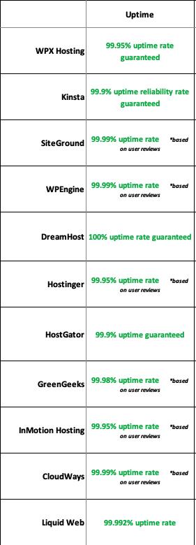 11 web hosting uptime percentages comparison chart