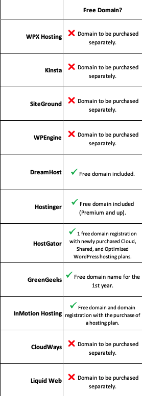 11 webhosts offering free domain name comparison
