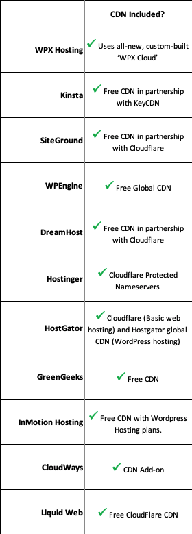 11 hosting providers CDN offers comparison chart