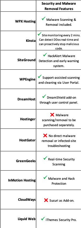comparing 11 bluehost alternatives in malware removal features