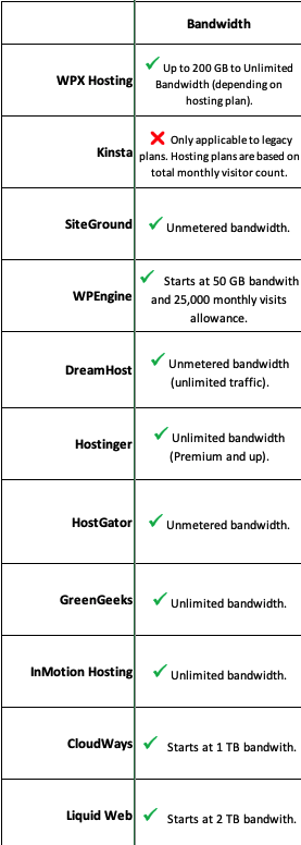 compare 11 hosting providers for bandwidth limitations