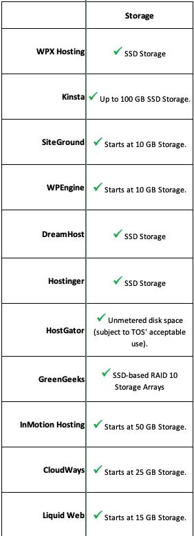 11 hosting providers storage comparison chart