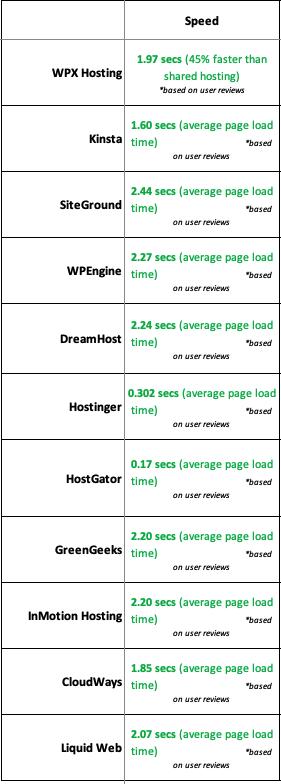 11 BlueHost Alternatives Site Speed Comparison