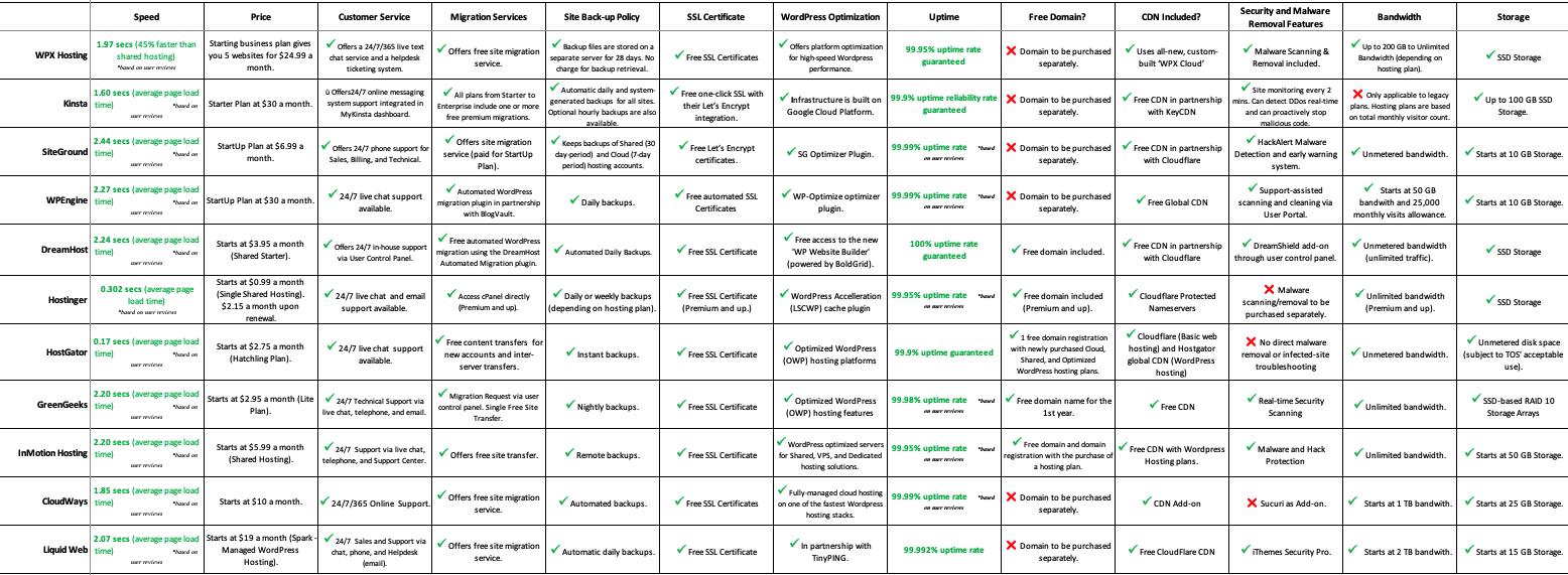 11 Web Hosting Companies Comparison Table