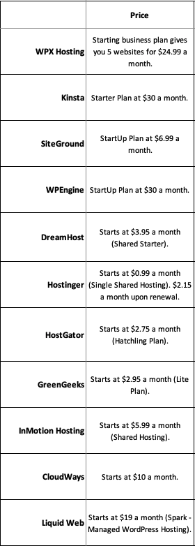 Bluehost Alternatives Comparing 11 Webhost Pricing Plans