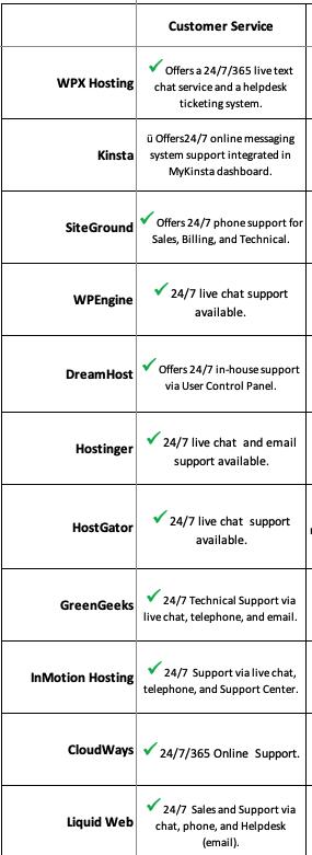 bluehost alternatives customer service comparison chart