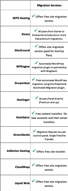 11 bluehost alternatives migration services comparison chart