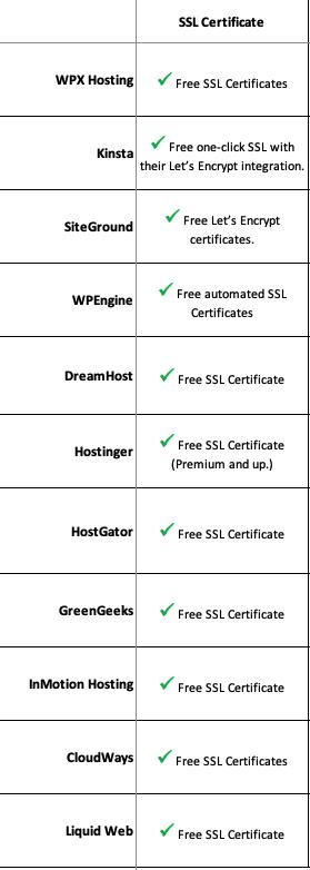 11 bluehost competitors SSL certificate policy comparison chart
