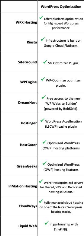 11 bluehost competitor wordpress optimization comparison